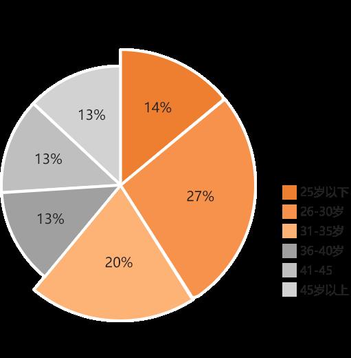 2016年全国汽车用户年龄结构